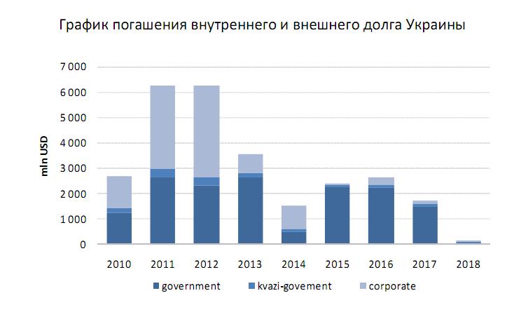 Москва спасает Украину от дефолта?