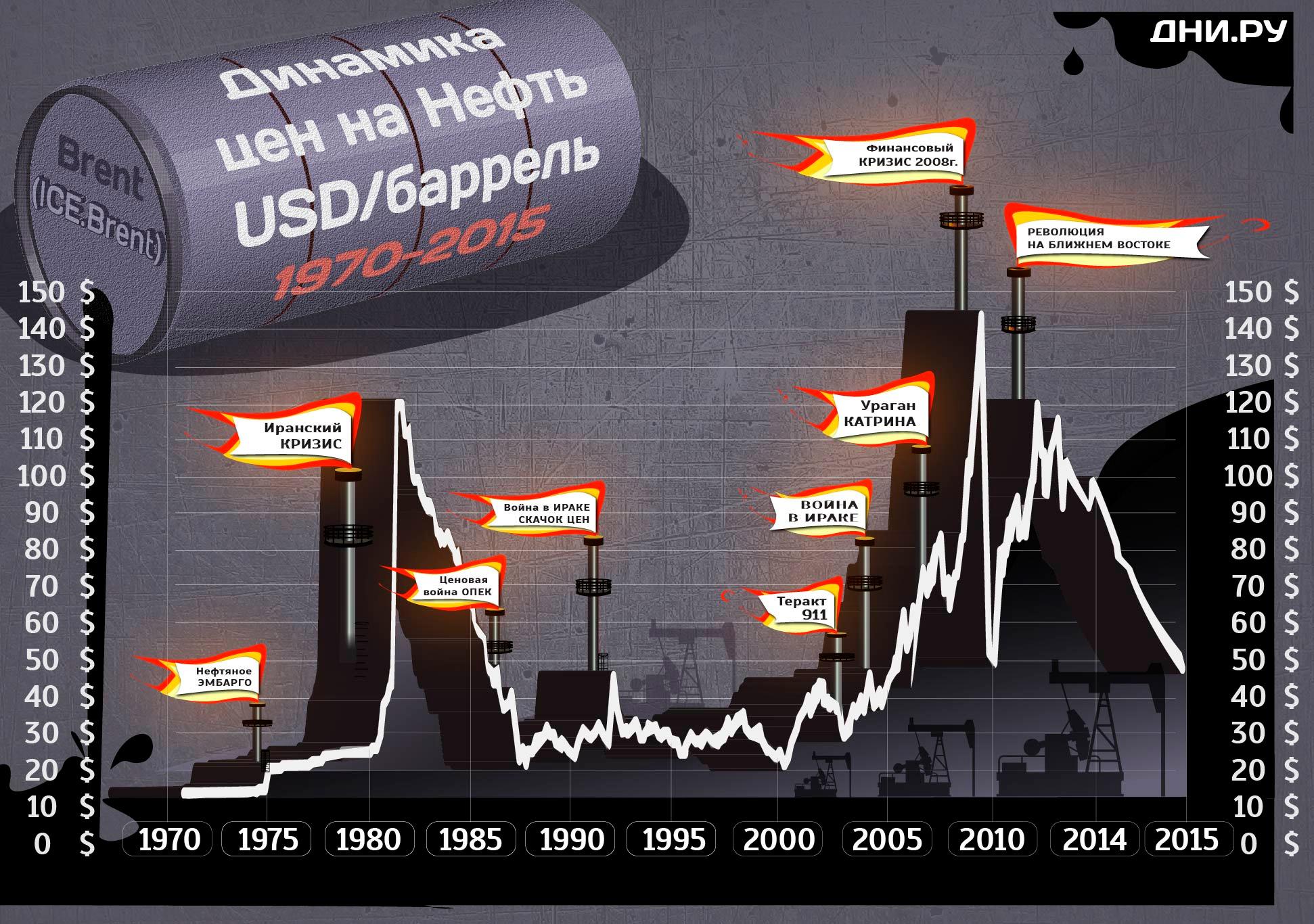 Нефтяные валюты входят в зону турбулентности