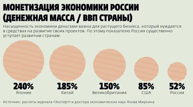 «Россия испытывает денежное удушье»